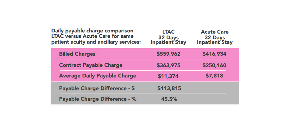 Long Term Acute Care (LTAC) Hospitals