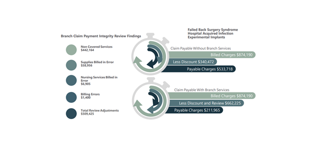 Branch Program Claim Payment Integrity Review