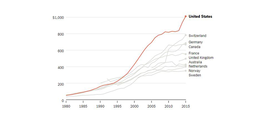 Something Happened to U.S. Drug Costs in the 1990s